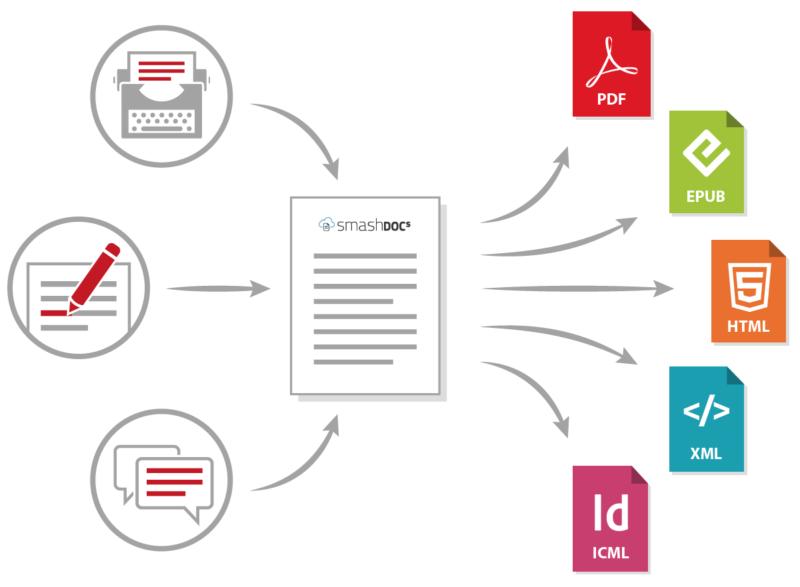 Symbolische Darstellung von kollaborativer Zusammenarbeiten an einem Dokument und Ausgabe in verschiedene Medienkanäle