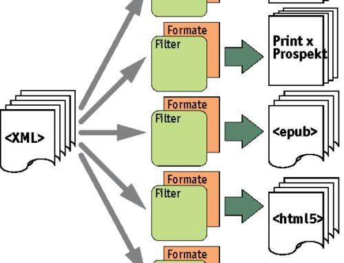 Publizieren mit strukturierten Daten – Was macht XML möglich?